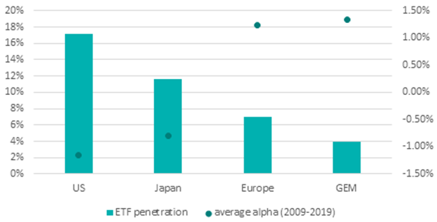 etf penetration versus relative performance