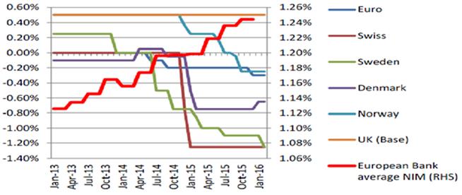 european banks net interest margin