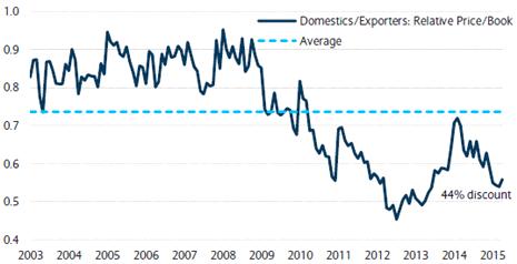 european domestics versus exporters
