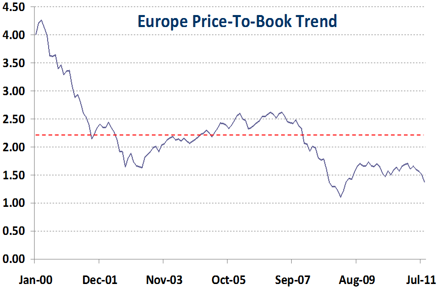european equity valuations approaching