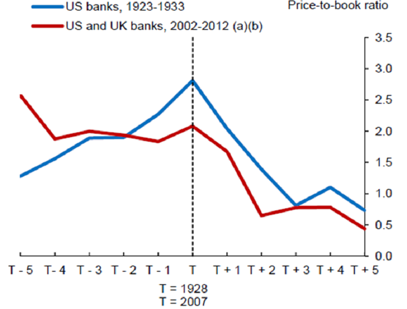 evolution of bank price-book ratio.png
