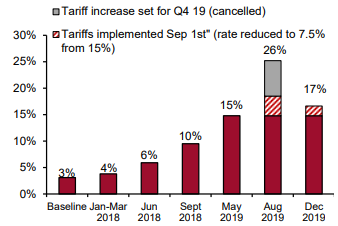 expected US average tariff rate of Chinese imports.png