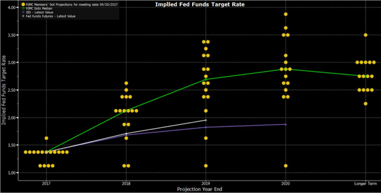 Fed dot plot 2017