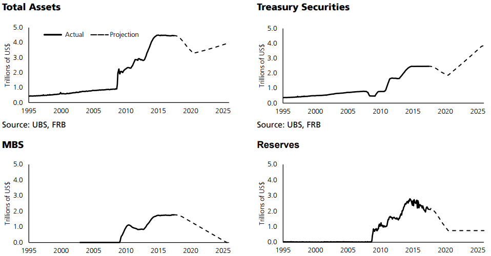 fed will be buying treasuries in 3 years