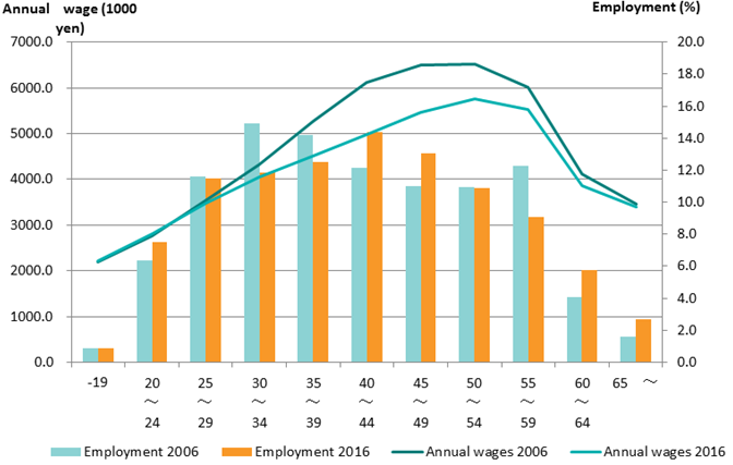 flattening age-wage curve
