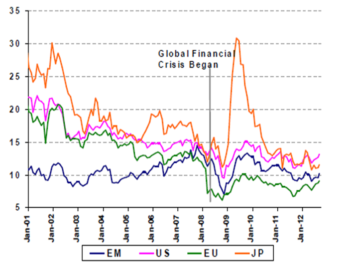 forward pe - europe and em stocks are cheap