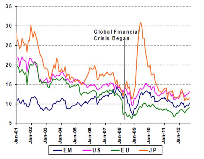forward pe - europe and em stocks are cheap