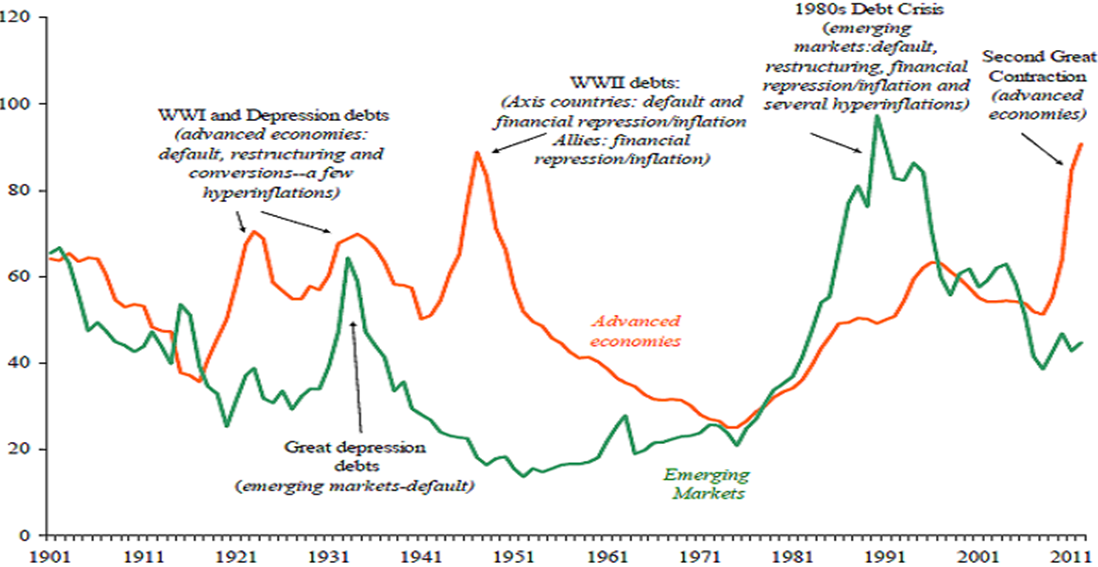 government debt 1900-2011