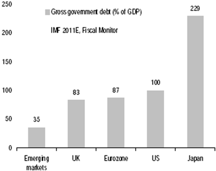 gross government debt