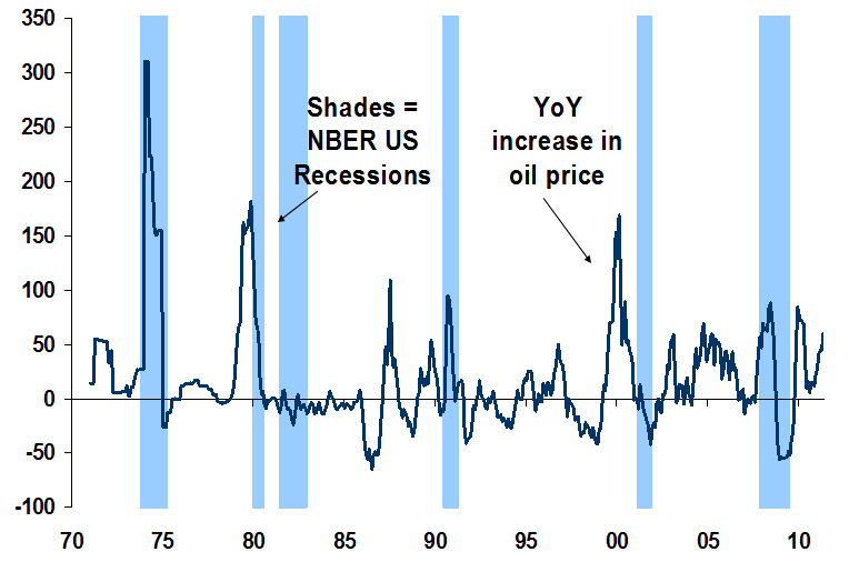 if oil doubles, recession follows