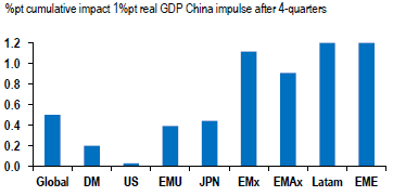 Impact of China growth shock on real GDP