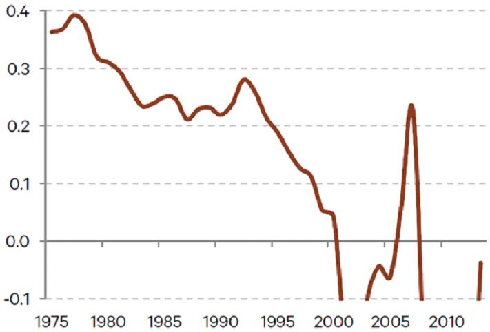Incremental return on debt in Japan