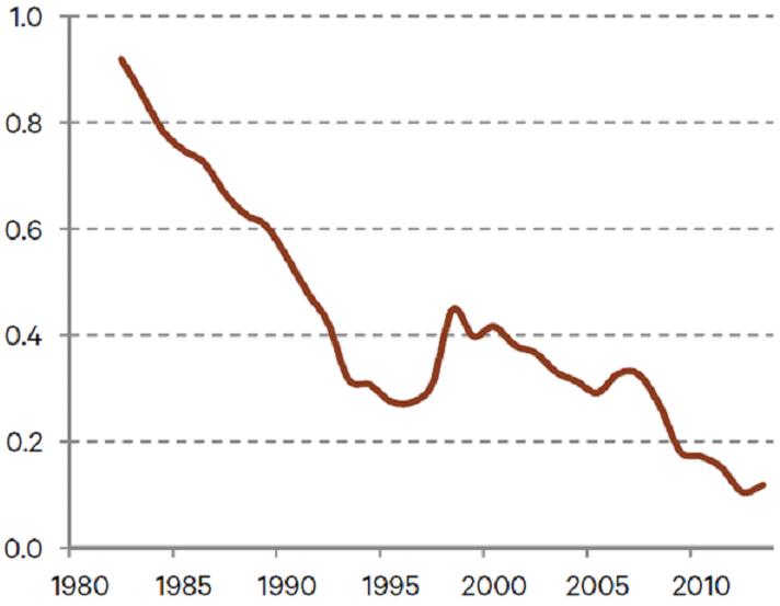incremental return on debt in france