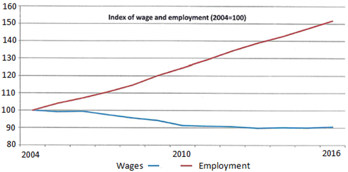 index of wages and unemployment