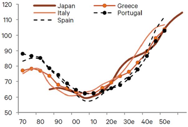 japan dependency ratio