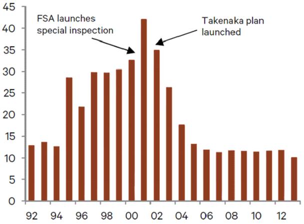 japanese bank npls