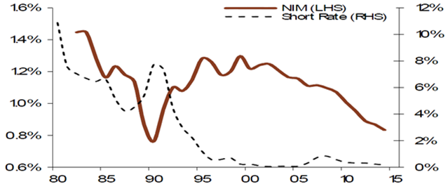 japanese net interest margins
