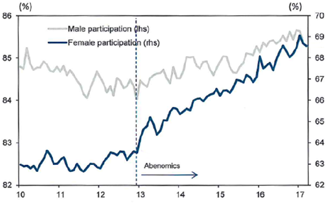 labour force participation ratios japan