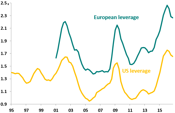leverage (net debt over ebitda) in the us and europe