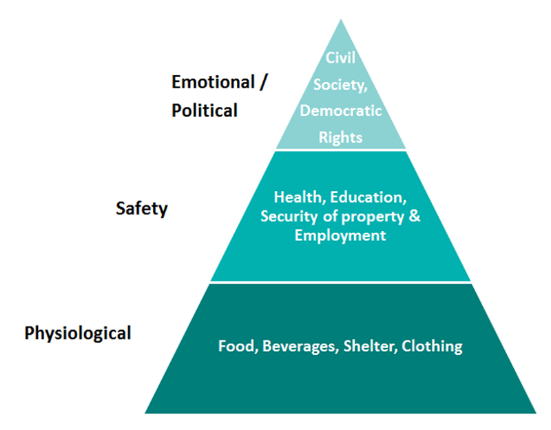 maslow's hierachy of needs 1.png