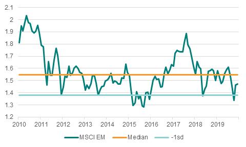 MSCI EM price/book (6/20)