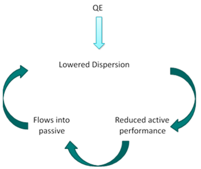qe equals lower dispersion