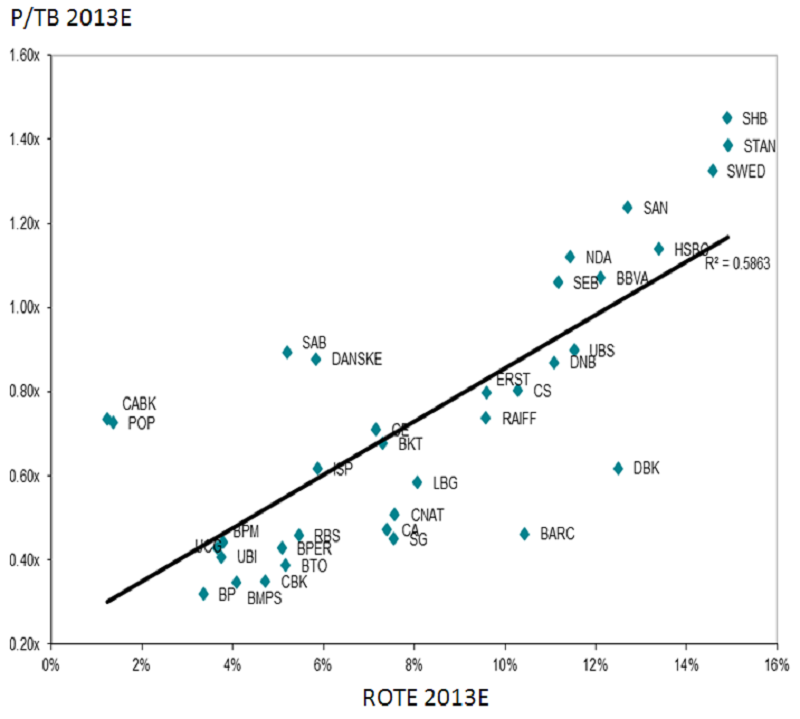 returns on tangible equity vs price/tangible book