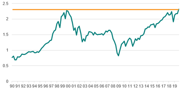 spx price to sales ratio q1 2020