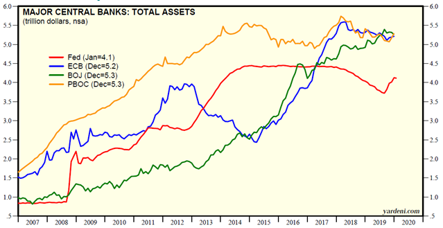 total assets of major central banks as %