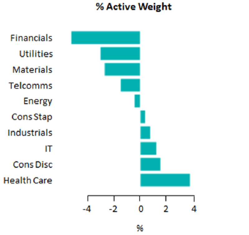 Chart 4: Tracking Error vs Active Share by sector