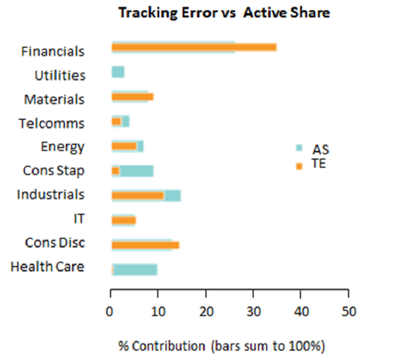 Tracking Error vs Active Share