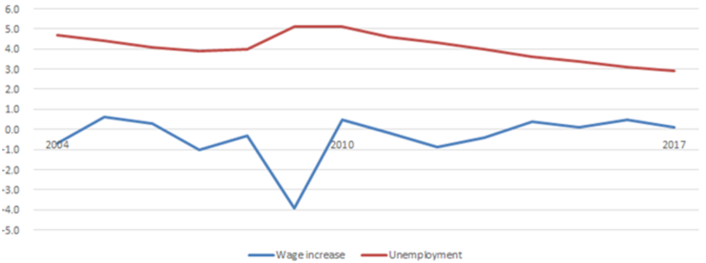 unemployment and wage increases
