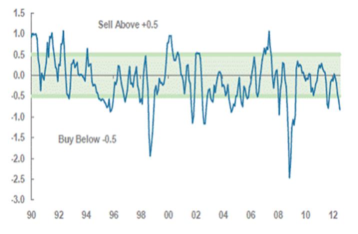 upside risk - market timing - weakly bullish