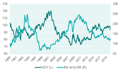 us dollar versus em relative performance 820