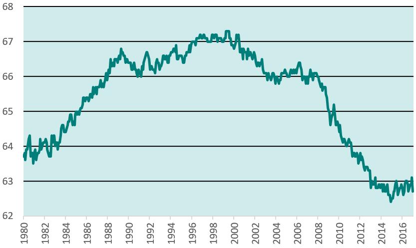 US labour force participation rate 2017