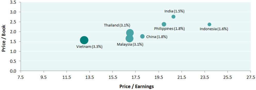 vietnam valuation